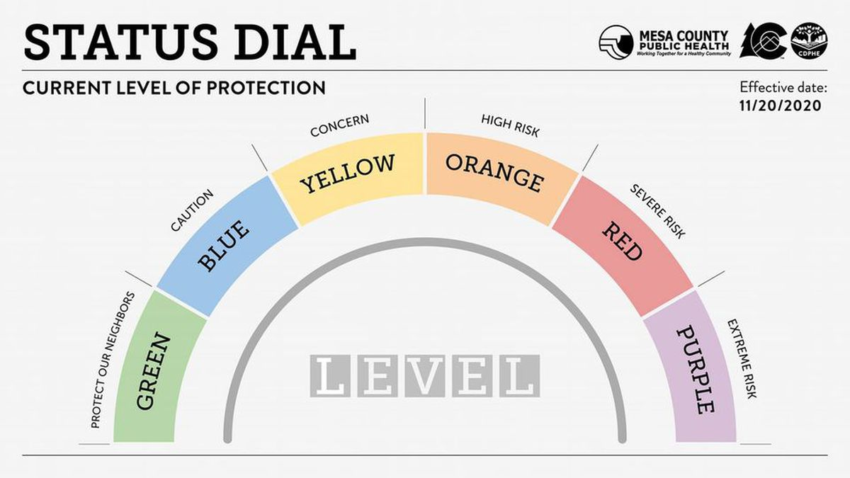 New COVID-19 dial system published by State of Colorado